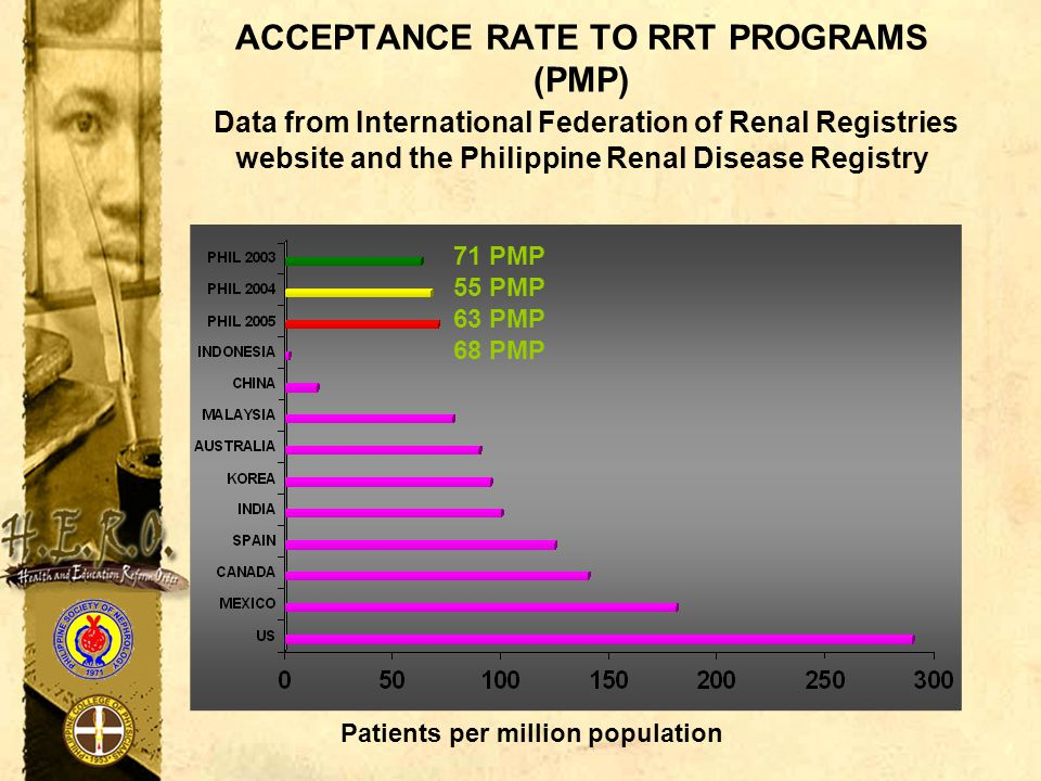 ACCEPTANCE RATE TO RRT PROGRAMS (PMP) Data from International Federation of Renal Registries website and the Philippine Renal Disease Registry 71 PMP