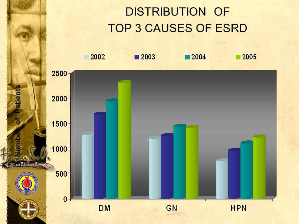 DISTRIBUTION OF TOP 3 CAUSES OF ESRD Number of Patients