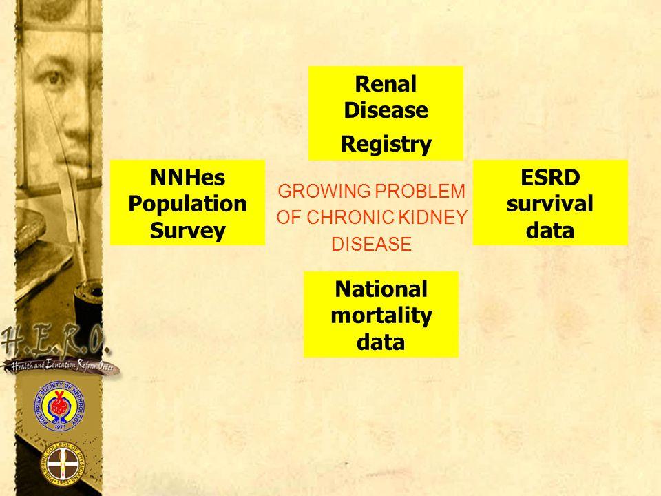 GROWING PROBLEM OF CHRONIC KIDNEY DISEASE NNHes Population Survey Renal Disease Registry ESRD survival data National mortality data