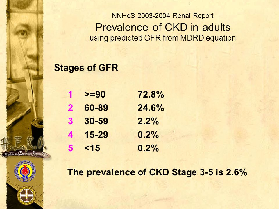 NNHeS 2003-2004 Renal Report Prevalence of CKD in adults using predicted GFR from MDRD equation Stages of GFR 1>=90 72.8% 260-89 24.6% 330-59 2.2% 415