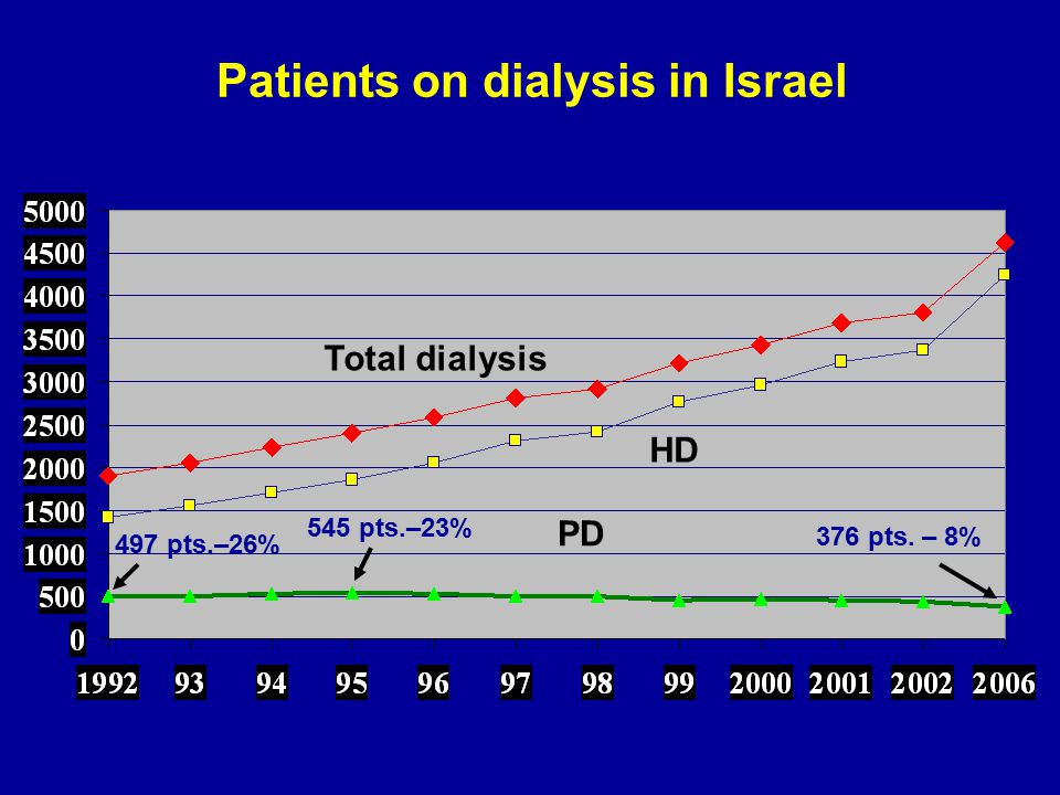 Patients on dialysis in Israel Total dialysis HD PD 497 pts.–26% 545 pts.–23% 376 pts. – 8%