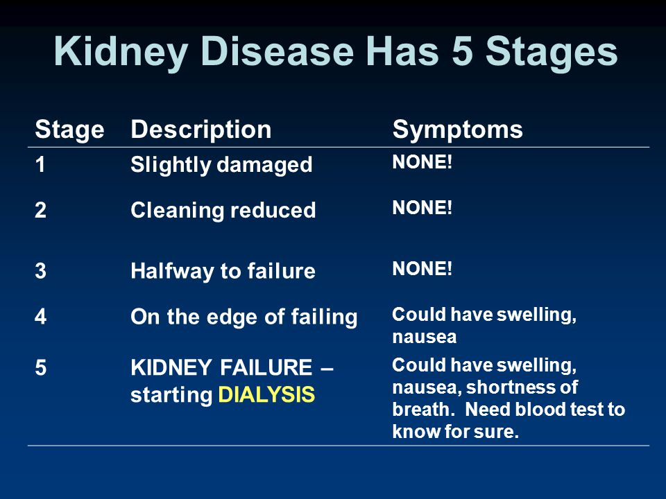 Kidney Disease Has 5 Stages StageDescriptionSymptoms 1Slightly damaged NONE.
