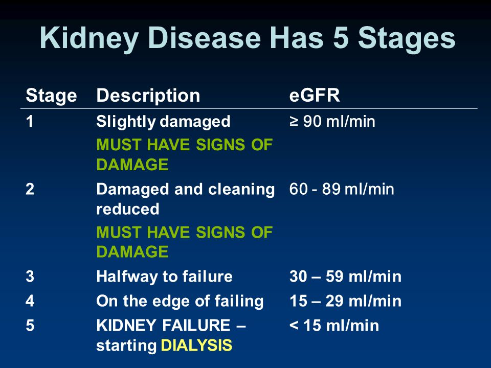 Kidney Disease Has 5 Stages StageDescription eGFR 1Slightly damaged MUST HAVE SIGNS OF DAMAGE ≥ 90 ml/min 2Damaged and cleaning reduced MUST HAVE SIGNS OF DAMAGE 60 - 89 ml/min 3Halfway to failure30 – 59 ml/min 4On the edge of failing15 – 29 ml/min 5KIDNEY FAILURE – starting DIALYSIS < 15 ml/min