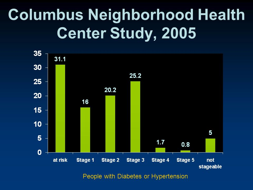Columbus Neighborhood Health Center Study, 2005 People with Diabetes or Hypertension
