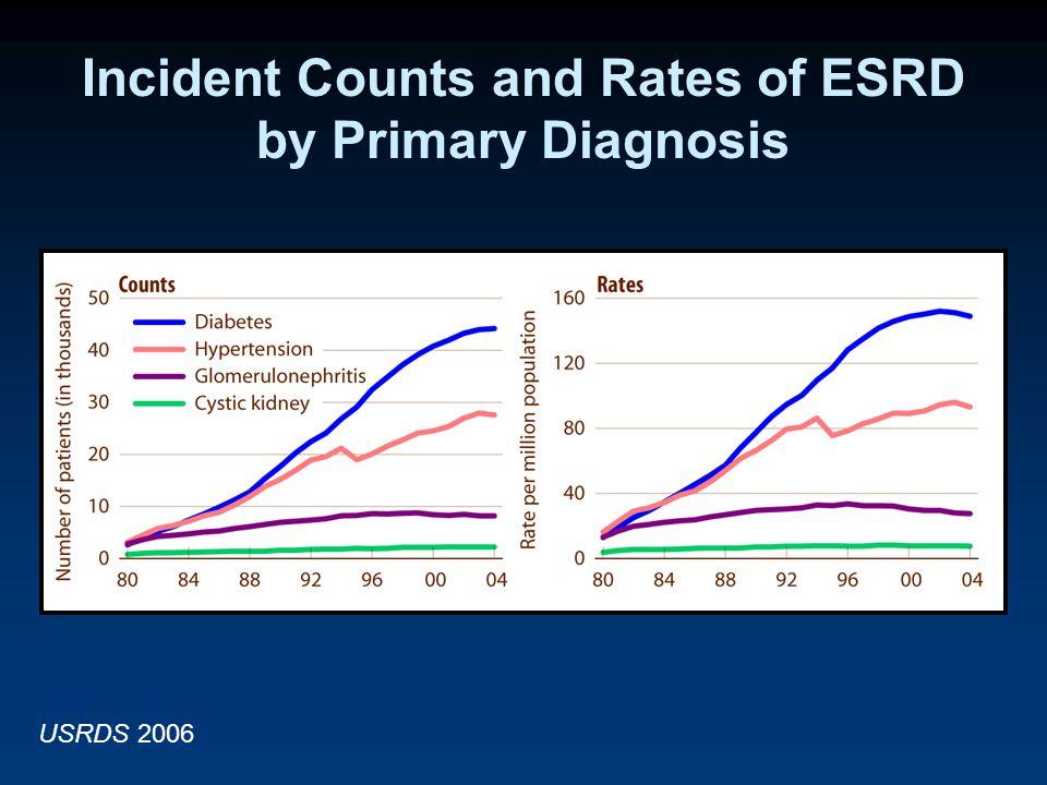 lla illi lla illi Incident Counts and Rates of ESRD by Primary Diagnosis USRDS 2006