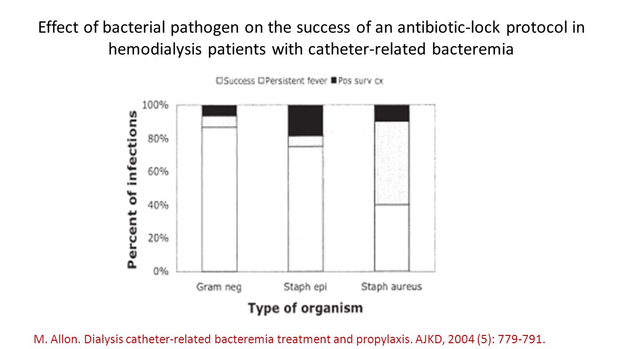Effect of bacterial pathogen on the success of an antibiotic-lock protocol in hemodialysis patients with catheter-related bacteremia M. Allon. Dialysi