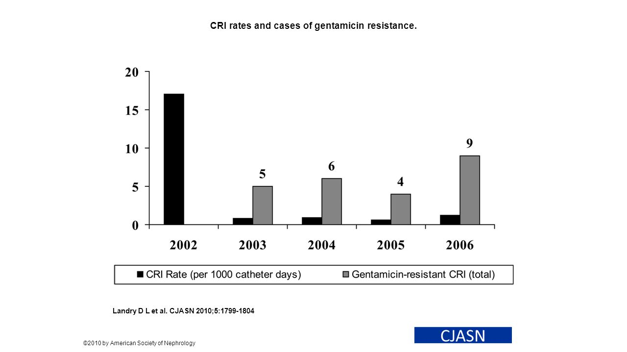 CRI rates and cases of gentamicin resistance. Landry D L et al. CJASN 2010;5:1799-1804 ©2010 by American Society of Nephrology