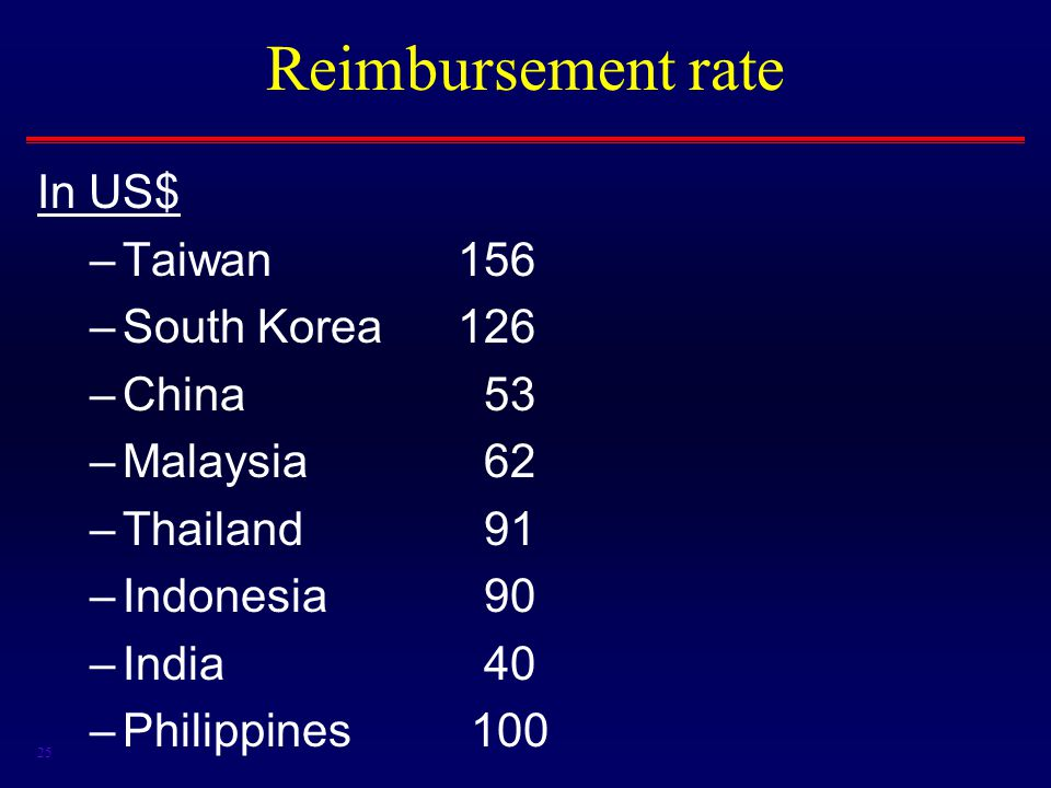 25 Reimbursement rate In US$ –Taiwan156 –South Korea126 –China 53 –Malaysia 62 –Thailand 91 –Indonesia 90 –India 40 –Philippines 100