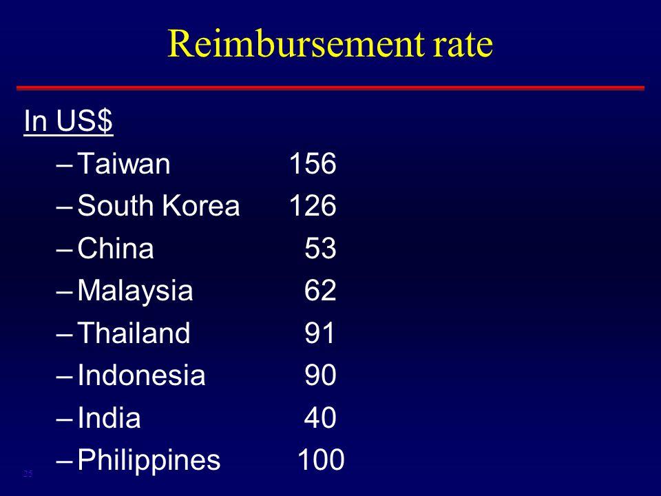 25 Reimbursement rate In US$ –Taiwan156 –South Korea126 –China 53 –Malaysia 62 –Thailand 91 –Indonesia 90 –India 40 –Philippines 100