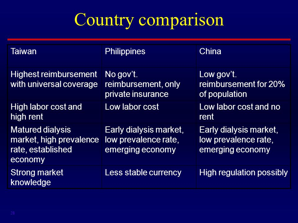 28 Country comparison TaiwanPhilippinesChina Highest reimbursement with universal coverage No gov't.
