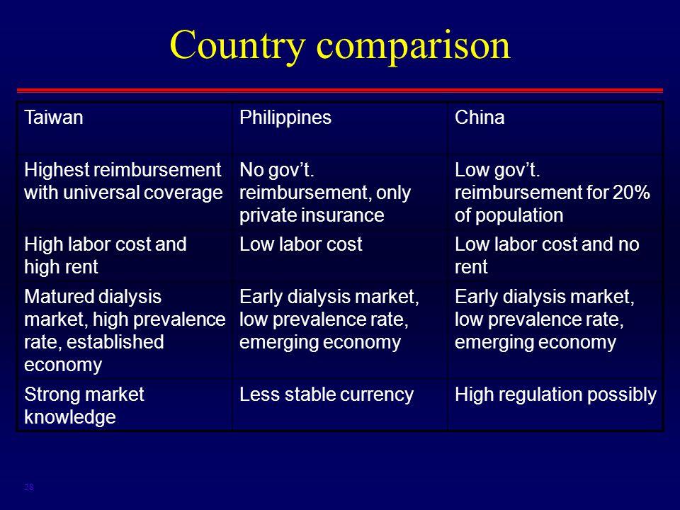 28 Country comparison TaiwanPhilippinesChina Highest reimbursement with universal coverage No gov't.