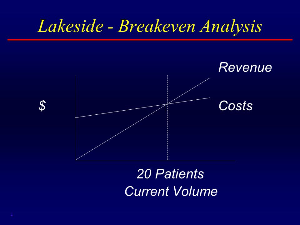 4 Lakeside - Breakeven Analysis Revenue $Costs 20 Patients Current Volume