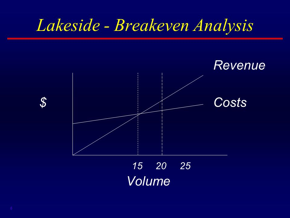 6 Lakeside - Breakeven Analysis Revenue $Costs 15 20 25 Volume
