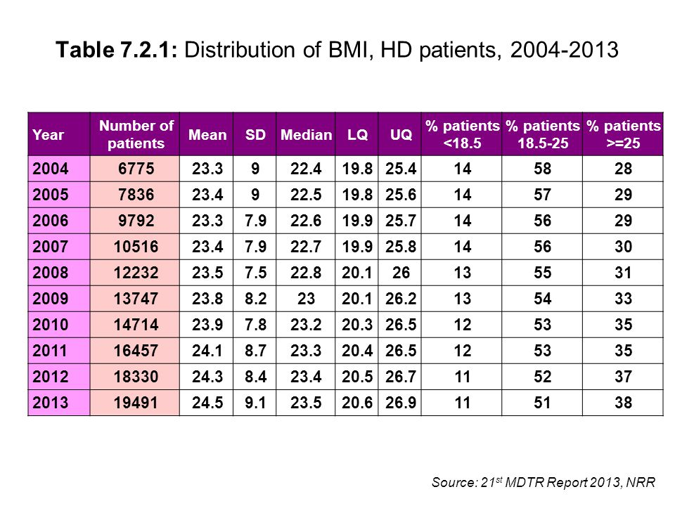 Source: 21 st MDTR Report 2013, NRR Table 7.2.1: Distribution of BMI, HD patients, 2004-2013 Year Number of patients MeanSDMedianLQUQ % patients <18.5 % patients 18.5-25 % patients >=25 2004 677523.3922.419.825.4145828 2005 783623.4922.519.825.6145729 2006 979223.37.922.619.925.7145629 2007 1051623.47.922.719.925.8145630 2008 1223223.57.522.820.126135531 2009 1374723.88.22320.126.2135433 2010 1471423.97.823.220.326.5125335 2011 1645724.18.723.320.426.5125335 2012 1833024.38.423.420.526.7115237 2013 1949124.59.123.520.626.9115138