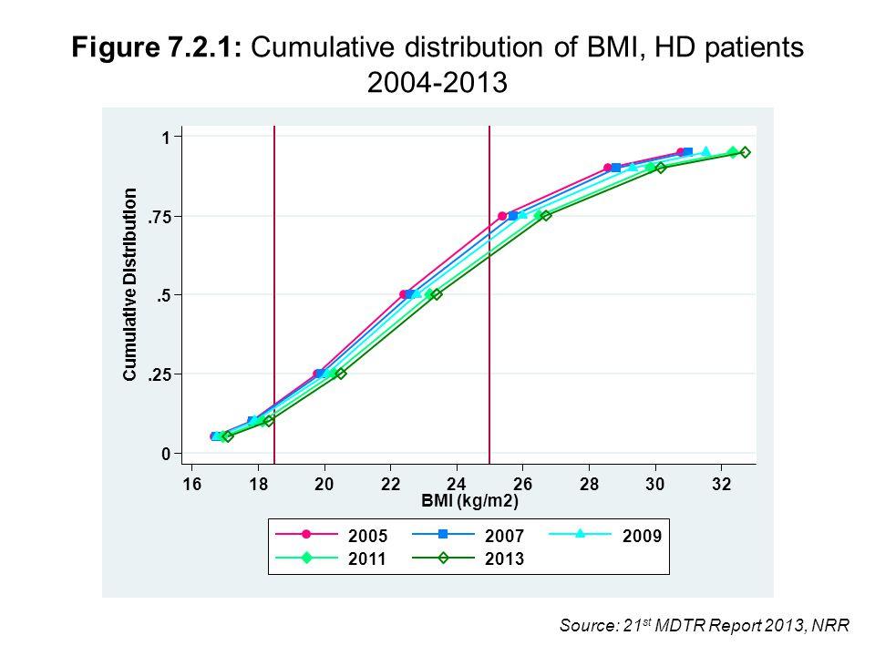 Source: 21 st MDTR Report 2013, NRR Figure 7.2.1: Cumulative distribution of BMI, HD patients 2004-2013 0.25.5.75 1 Cumulative Distribution 161820222426283032 BMI (kg/m2) 200520072009 20112013