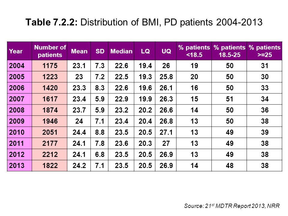 Source: 21 st MDTR Report 2013, NRR Table 7.2.2: Distribution of BMI, PD patients 2004-2013 Year Number of patients MeanSDMedianLQUQ % patients <18.5 % patients 18.5-25 % patients >=25 2004 117523.17.322.619.426195031 2005 1223237.222.519.325.8205030 2006 142023.38.322.619.626.1165033 2007 161723.45.922.919.926.3155134 2008 187423.75.923.220.226.6145036 2009 1946247.123.420.426.8135038 2010 205124.48.823.520.527.1134939 2011 217724.17.823.620.327134938 2012 221224.16.823.520.526.9134938 2013 182224.27.123.520.526.9144838