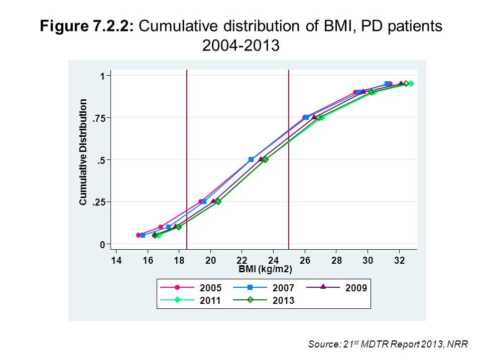 Source: 21 st MDTR Report 2013, NRR Figure 7.2.2: Cumulative distribution of BMI, PD patients 2004-2013