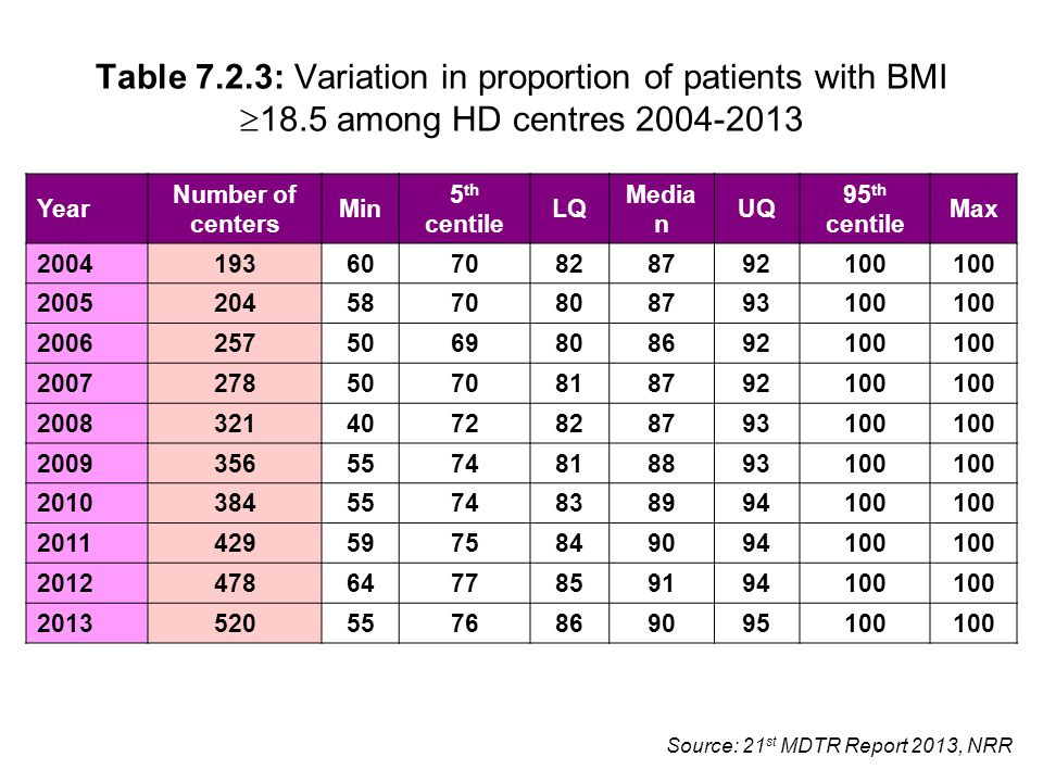 Source: 21 st MDTR Report 2013, NRR Table 7.2.3: Variation in proportion of patients with BMI  18.5 among HD centres 2004-2013 Year Number of centers