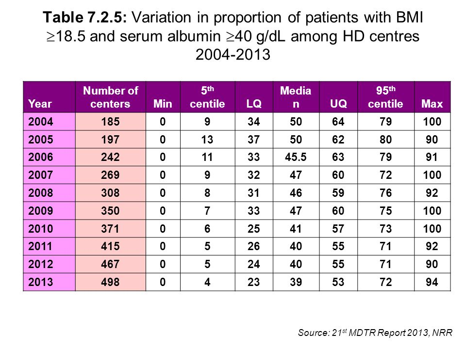 Source: 21 st MDTR Report 2013, NRR Table 7.2.5: Variation in proportion of patients with BMI  18.5 and serum albumin  40 g/dL among HD centres 2004