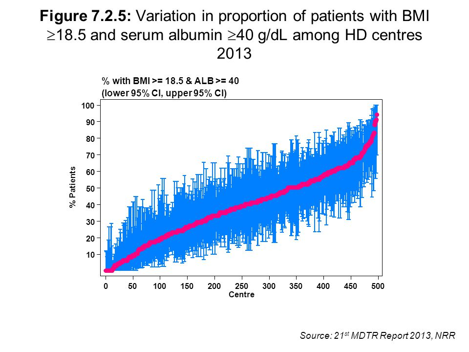 Source: 21 st MDTR Report 2013, NRR Figure 7.2.5: Variation in proportion of patients with BMI  18.5 and serum albumin  40 g/dL among HD centres 201