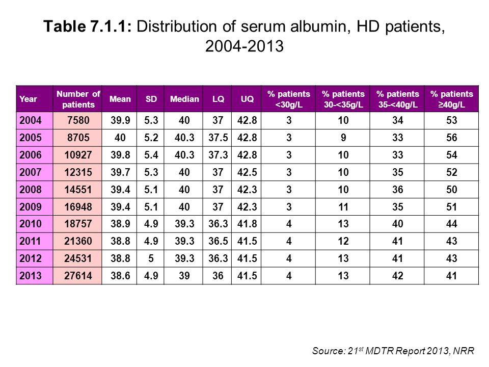 Table 7.1.1: Distribution of serum albumin, HD patients, 2004-2013 Year Number of patients MeanSDMedianLQUQ % patients <30g/L % patients 30-<35g/L % patients 35-<40g/L % patients ≥40g/L 2004 758039.95.3403742.83103453 2005 8705405.240.337.542.8393356 2006 1092739.85.440.337.342.83103354 2007 1231539.75.3403742.53103552 2008 1455139.45.1403742.33103650 2009 1694839.45.1403742.33113551 2010 1875738.94.939.336.341.84134044 2011 2136038.84.939.336.541.54124143 2012 2453138.8539.336.341.54134143 2013 2761438.64.9393641.54134241