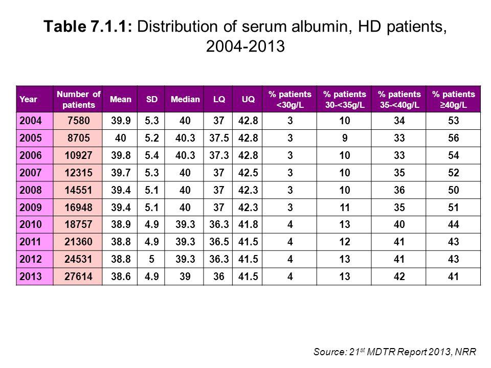 Table 7.1.1: Distribution of serum albumin, HD patients, 2004-2013 Year Number of patients MeanSDMedianLQUQ % patients <30g/L % patients 30-<35g/L % p