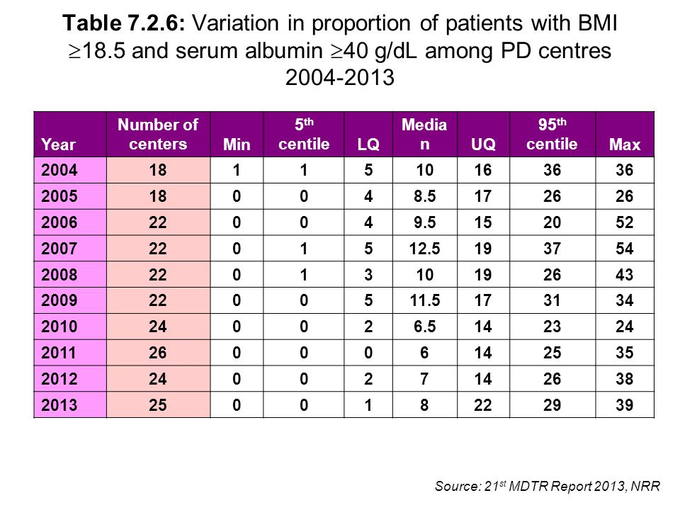Source: 21 st MDTR Report 2013, NRR Table 7.2.6: Variation in proportion of patients with BMI  18.5 and serum albumin  40 g/dL among PD centres 2004-2013 Year Number of centersMin 5 th centileLQ Media nUQ 95 th centileMax 2004 18115101636 2005 180048.51726 2006 220049.5152052 2007 2201512.5193754 2008 2201310192643 2009 2200511.5173134 2010 240026.5142324 2011 260006142535 2012 240027142638 2013 250018222939