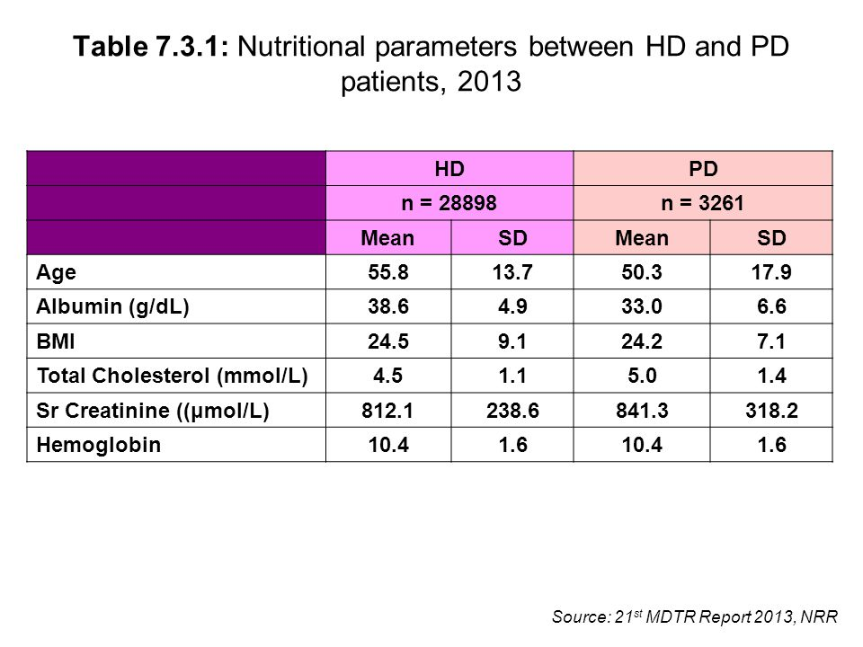 Source: 21 st MDTR Report 2013, NRR Table 7.3.1: Nutritional parameters between HD and PD patients, 2013 HDPD n = 28898 n = 3261 MeanSDMeanSD Age 55.8