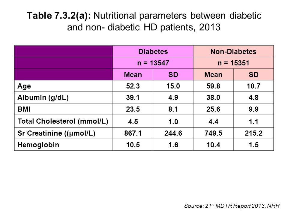 Source: 21 st MDTR Report 2013, NRR Table 7.3.2(a): Nutritional parameters between diabetic and non- diabetic HD patients, 2013 DiabetesNon-Diabetes n