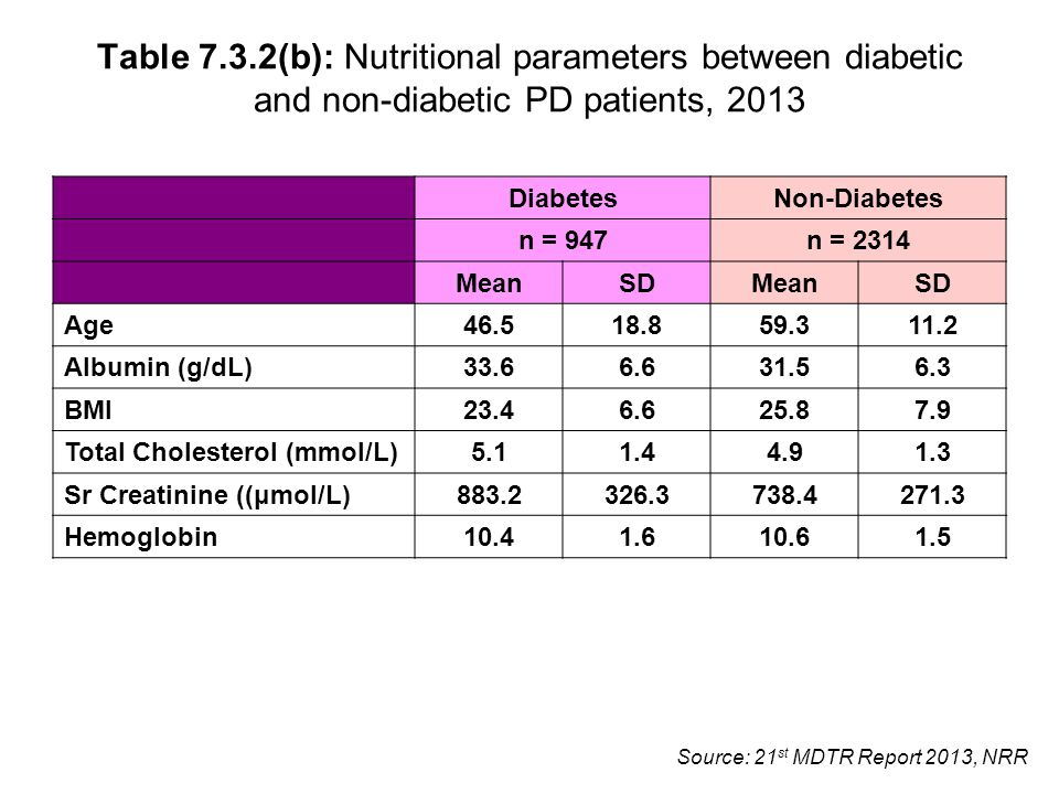 Source: 21 st MDTR Report 2013, NRR Table 7.3.2(b): Nutritional parameters between diabetic and non-diabetic PD patients, 2013 DiabetesNon-Diabetes n = 947n = 2314 MeanSDMeanSD Age 46.518.859.311.2 Albumin (g/dL) 33.66.631.56.3 BMI 23.46.625.87.9 Total Cholesterol (mmol/L) 5.11.44.91.3 Sr Creatinine ((μmol/L) 883.2326.3738.4271.3 Hemoglobin 10.41.610.61.5