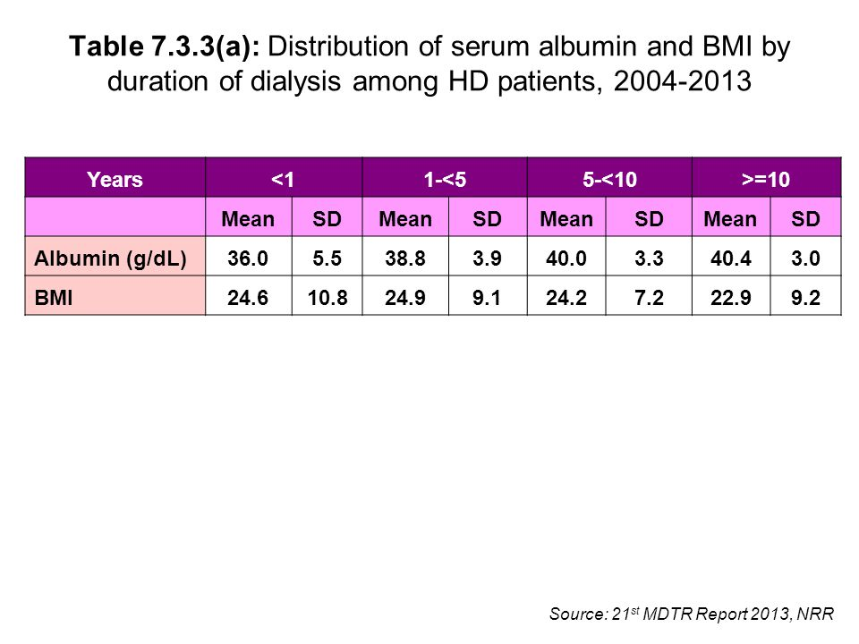 Source: 21 st MDTR Report 2013, NRR Table 7.3.3(a): Distribution of serum albumin and BMI by duration of dialysis among HD patients, 2004-2013 Years<11-<55-<10>=10 MeanSDMeanSDMeanSDMeanSD Albumin (g/dL)36.05.538.83.940.03.340.43.0 BMI24.610.824.99.124.27.222.99.2