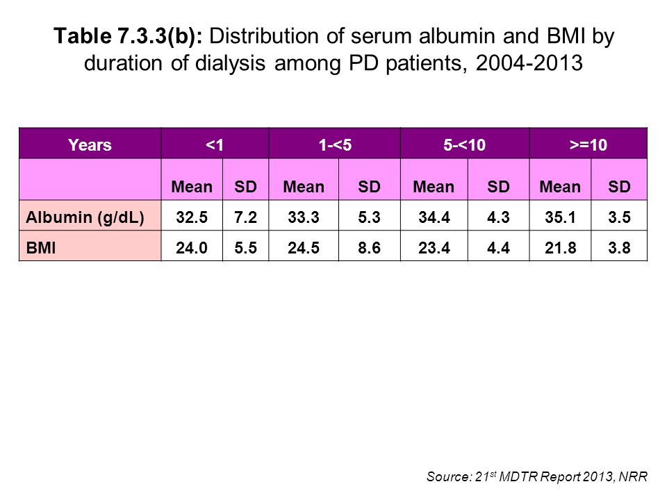 Source: 21 st MDTR Report 2013, NRR Table 7.3.3(b): Distribution of serum albumin and BMI by duration of dialysis among PD patients, 2004-2013 Years<11-<55-<10>=10 MeanSDMeanSDMeanSDMeanSD Albumin (g/dL)32.57.233.35.334.44.335.13.5 BMI24.05.524.58.623.44.421.83.8