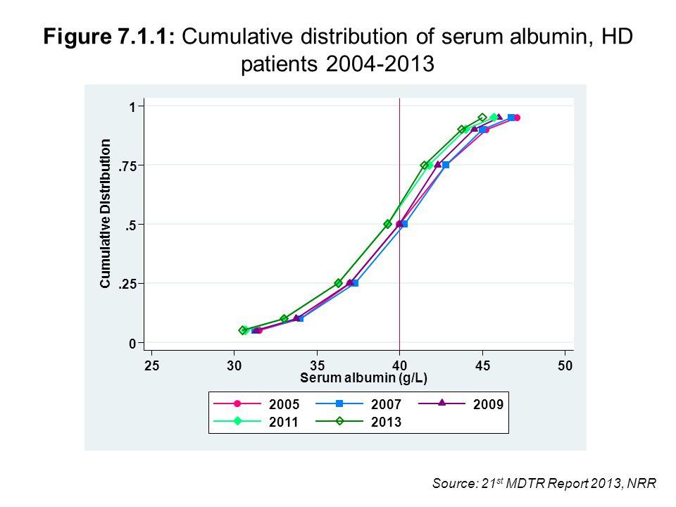 Source: 21 st MDTR Report 2013, NRR Figure 7.1.1: Cumulative distribution of serum albumin, HD patients 2004-2013 0.25.5.75 1 Cumulative Distribution 253035404550 Serum albumin (g/L) 200520072009 20112013
