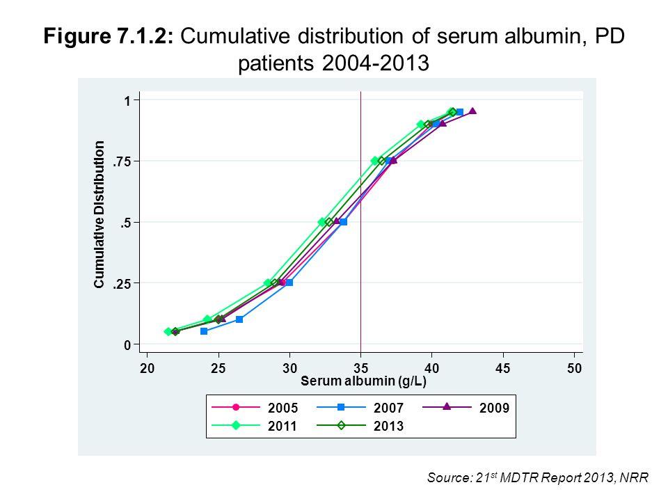 Source: 21 st MDTR Report 2013, NRR Figure 7.1.2: Cumulative distribution of serum albumin, PD patients 2004-2013 0.25.5.75 1 Cumulative Distribution 20253035404550 Serum albumin (g/L) 200520072009 20112013
