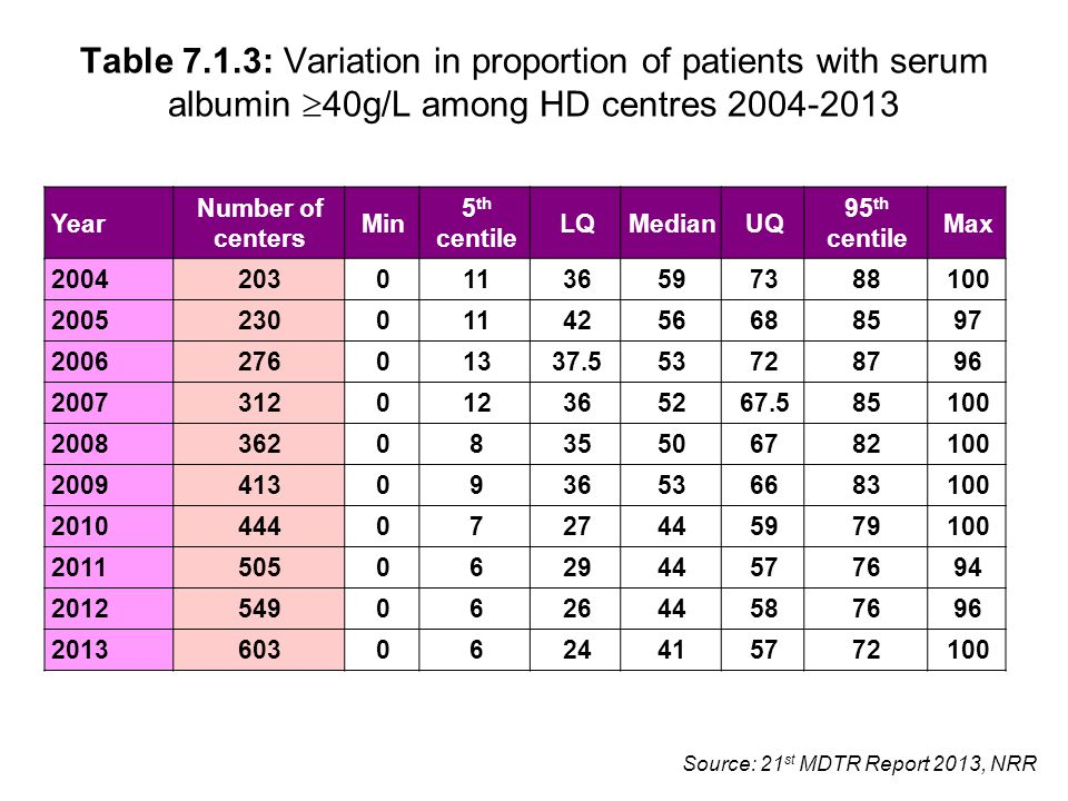 Source: 21 st MDTR Report 2013, NRR Table 7.1.3: Variation in proportion of patients with serum albumin  40g/L among HD centres 2004-2013 Year Number