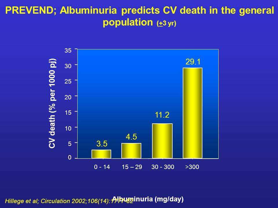 PREVEND; Albuminuria predicts CV death in the general population (+3 yr) >300 30 - 300 15 – 29 0 - 14 CV death (% per 1000 pj) 35 30 25 20 15 10 5 0 Albuminuria (mg/day) 3.5 4.5 11.2 29.1 Hillege et al; Circulation 2002;106(14):1777-82