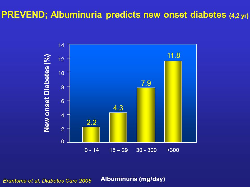 PREVEND; Albuminuria predicts new onset diabetes (4,2 yr) >300 30 - 300 15 – 29 0 - 14 New onset Diabetes (%) 14 12 10 8 6 4 2 0 Albuminuria (mg/day) Brantsma et al; Diabetes Care 2005 2.2 4.3 7.9 11.8