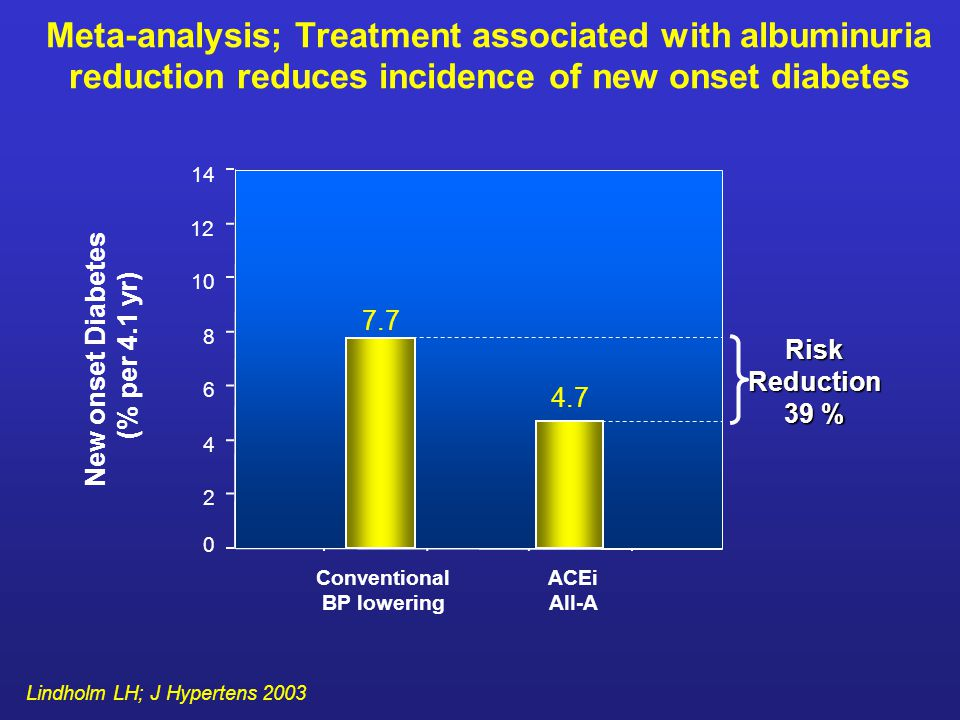 Meta-analysis; Treatment associated with albuminuria reduction reduces incidence of new onset diabetes Conventional BP lowering ACEi AII-A New onset Diabetes (% per 4.1 yr) 14 12 10 8 6 4 2 0 4.7 7.7 Lindholm LH; J Hypertens 2003 RiskReduction 39 %