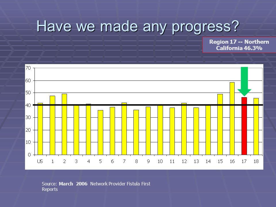 Have we made any progress? Source: March 2006 Network Provider Fistula First Reports Region 17 -- Northern California 46.3%