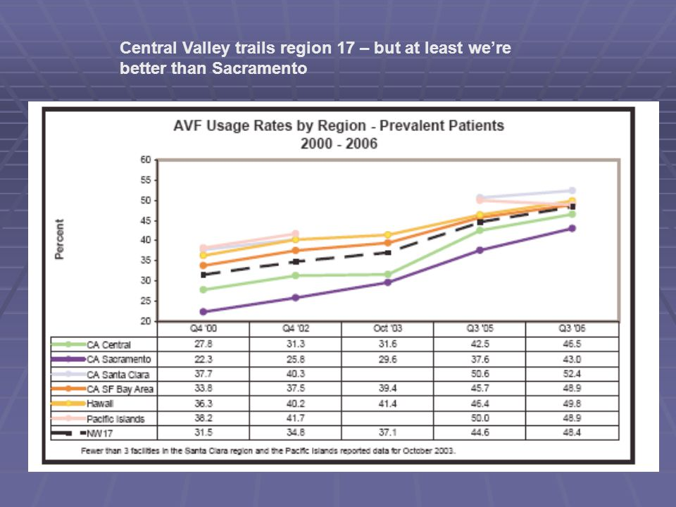 Central Valley trails region 17 – but at least we're better than Sacramento
