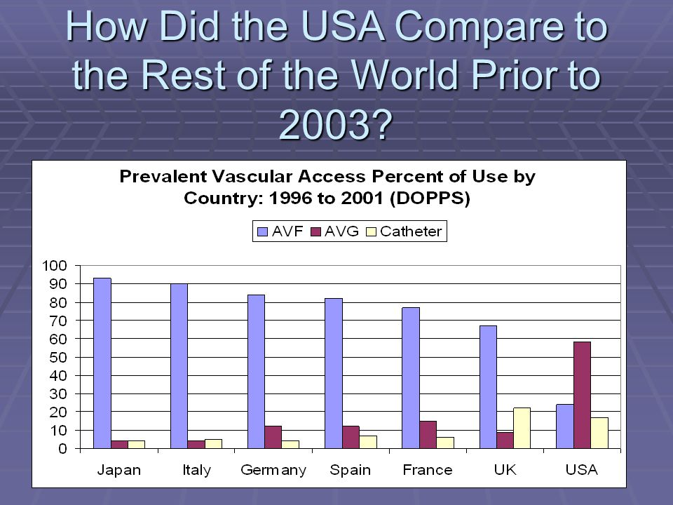 How Did the USA Compare to the Rest of the World Prior to 2003
