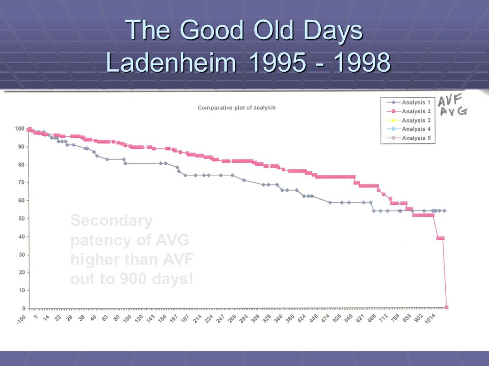 Secondary patency of AVG higher than AVF out to 900 days!
