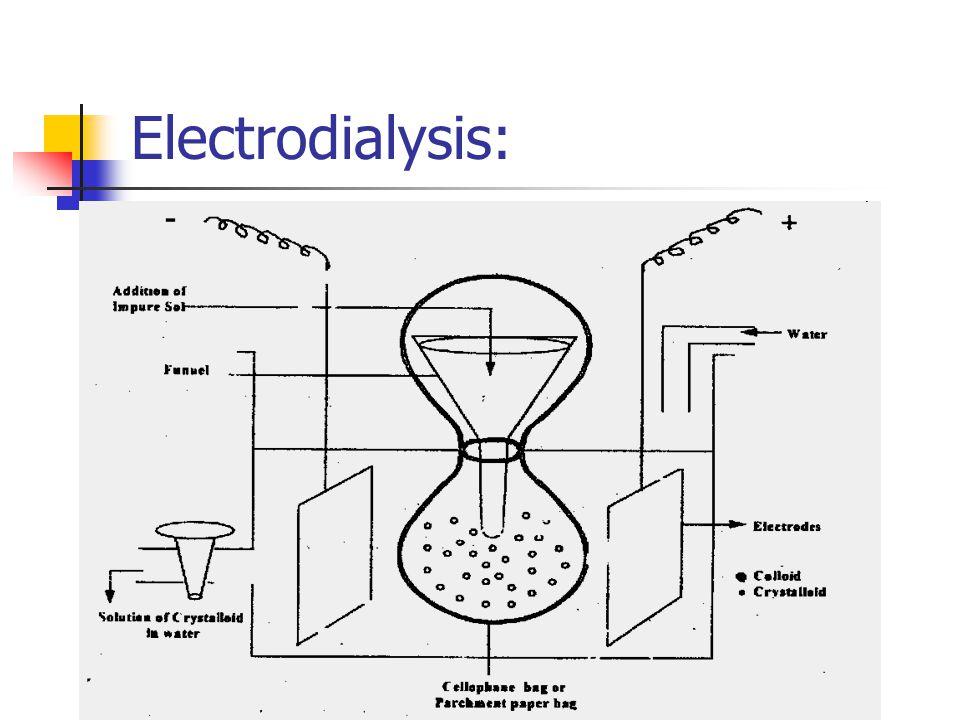 Electrodialysis:
