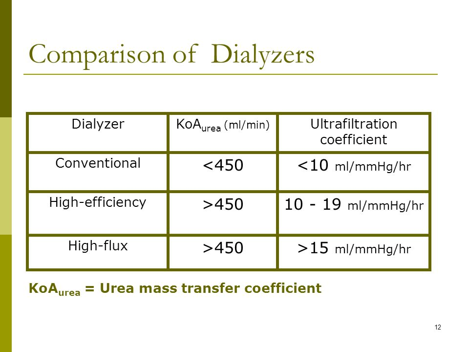 12 Comparison of Dialyzers DialyzerKoA urea (ml/min) Ultrafiltration coefficient Conventional <450<10 ml/mmHg/hr High-efficiency >45010 - 19 ml/mmHg/hr High-flux >450>15 ml/mmHg/hr KoA urea = Urea mass transfer coefficient