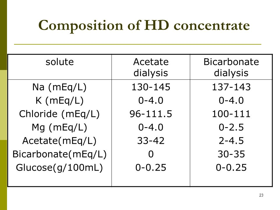 23 Composition of HD concentrate soluteAcetate dialysis Bicarbonate dialysis Na (mEq/L) K (mEq/L) Chloride (mEq/L) Mg (mEq/L) Acetate(mEq/L) Bicarbonate(mEq/L) Glucose(g/100mL) 130-145 0-4.0 96-111.5 0-4.0 33-42 0 0-0.25 137-143 0-4.0 100-111 0-2.5 2-4.5 30-35 0-0.25