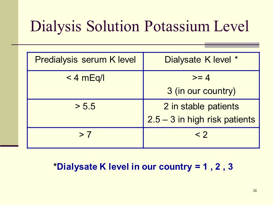 34 Dialysis Solution Potassium Level Predialysis serum K levelDialysate K level * < 4 mEq/l>= 4 3 (in our country) > 5.52 in stable patients 2.5 – 3 in high risk patients > 7< 2 *Dialysate K level in our country = 1, 2, 3