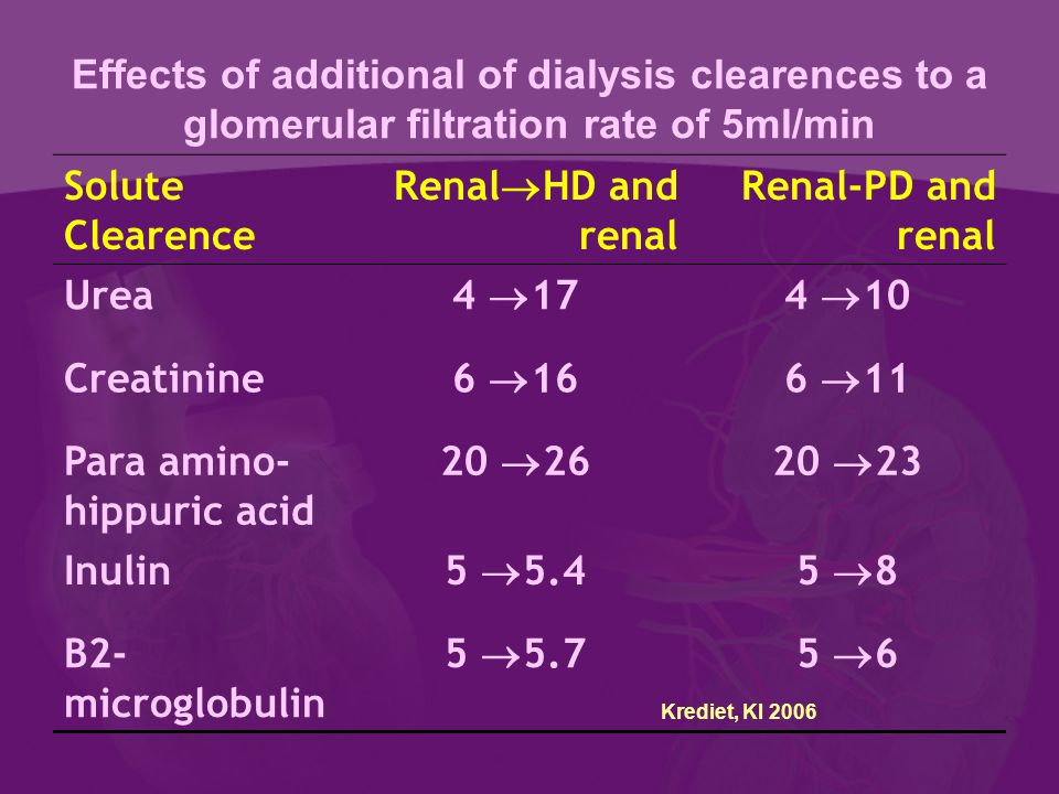 Effects of additional of dialysis clearences to a glomerular filtration rate of 5ml/min Solute Clearence Renal  HD and renal Renal-PD and renal Urea 4  174  10 Creatinine 6  166  11 Para amino- hippuric acid 20  2620  23 Inulin 5  5.45  8 B2- microglobulin 5  5.75  6 Krediet, KI 2006