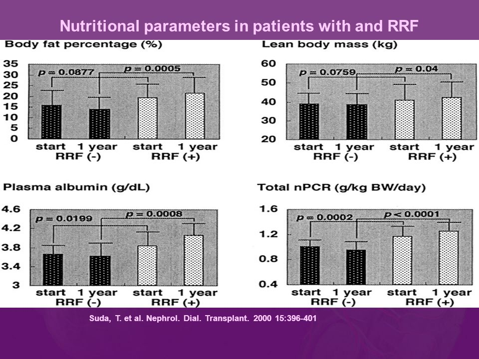 Suda, T. et al. Nephrol. Dial. Transplant. 2000 15:396-401 Nutritional parameters in patients with and RRF