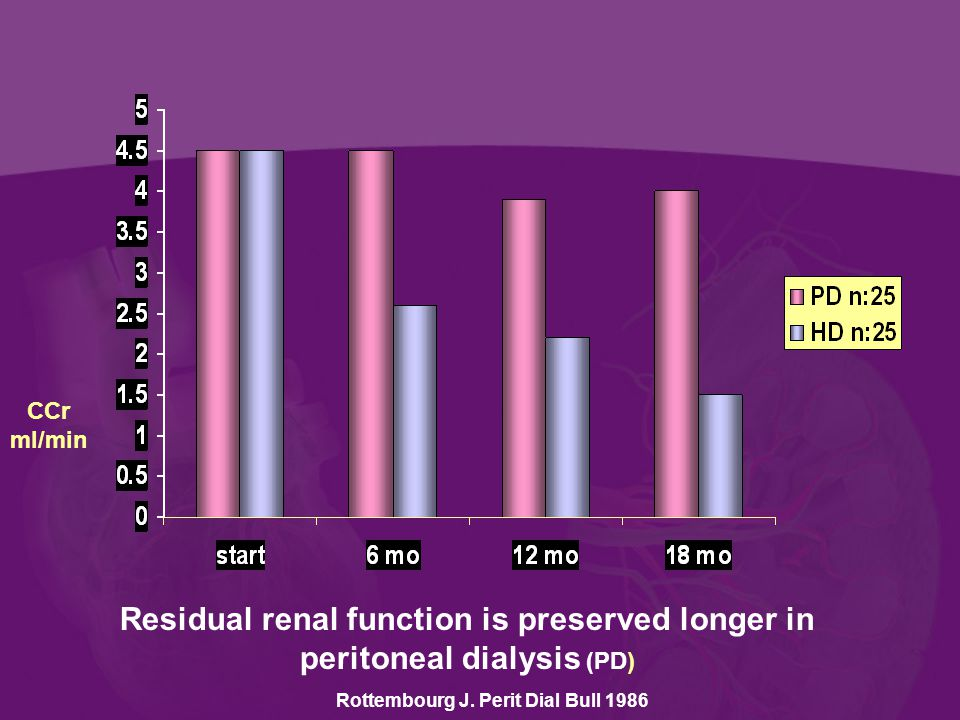 Residual renal function is preserved longer in peritoneal dialysis (PD) CCr ml/min Rottembourg J.