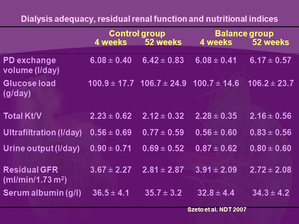 Dialysis adequacy, residual renal function and nutritional indices Control groupBalance group 4 weeks52 weeks4 weeks 52 weeks PD exchange volume (l/day) 6.08 ± 0.406.42 ± 0.836.08 ± 0.416.17 ± 0.57 Glucose load (g/day) 100.9 ± 17.7106.7 ± 24.9100.7 ± 14.6106.2 ± 23.7 Total Kt/V2.23 ± 0.622.12 ± 0.322.28 ± 0.352.16 ± 0.56 Ultrafiltration (l/day)0.56 ± 0.690.77 ± 0.590.56 ± 0.600.83 ± 0.56 Urine output (l/day)0.90 ± 0.710.69 ± 0.520.87 ± 0.620.80 ± 0.60 Residual GFR (ml/min/1.73 m 2 ) 3.67 ± 2.272.81 ± 2.873.91 ± 2.092.72 ± 2.08 Serum albumin (g/l)36.5 ± 4.135.7 ± 3.232.8 ± 4.434.3 ± 4.2 Szeto et al.